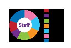 Staff BK-infographic